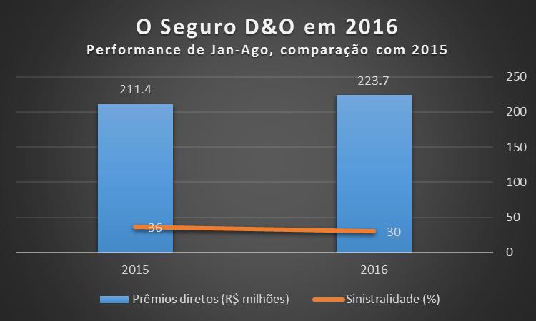 Gráfico de elaboração própria com base em dados da Susep