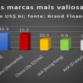 brand finance capa