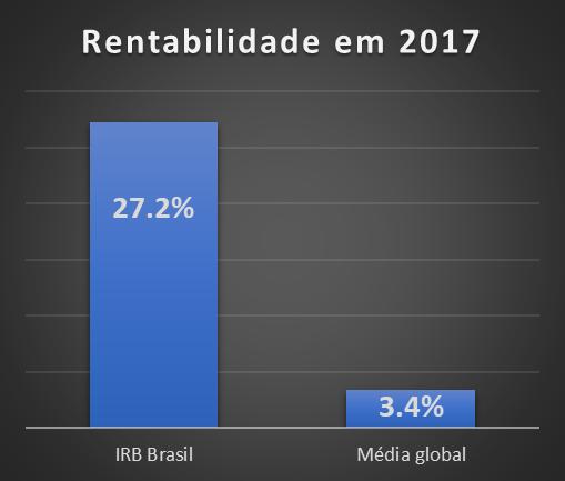 IRB Brasil lidera ranking global de rentabilidade no resseguro