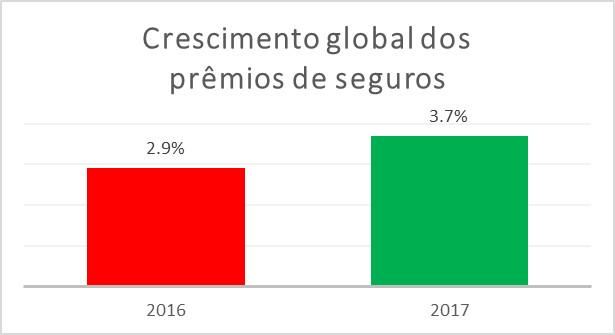 Seguro de países emergentes deve chegar a 40% do total mundial