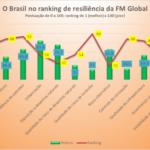 Brasil fica em 60º lugar em ranking de resiliência para as empresas